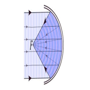 Image depicting the parabolic reflection of waves