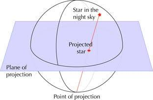 Diagram of the principles of stereographic projection
